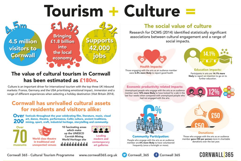 impact of tourism on traditional culture Adoption some sections of the host societies may not object to the disintegration of traditional culture under the impact of tourism and in fact they may display an active effort for the demolishment of the traditional social structure and for the adoption of western culture symbolized by tourism.